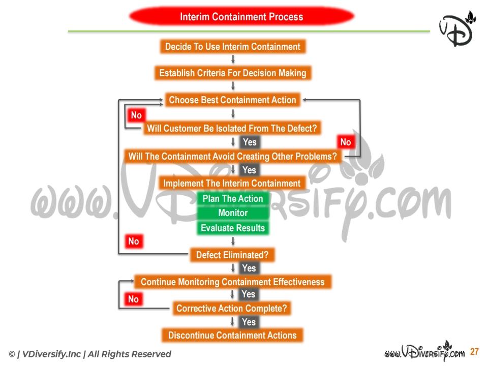 8d: Interim Containment Process:
