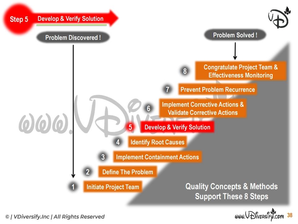 8d: Step 5: Develop & Verify Solution