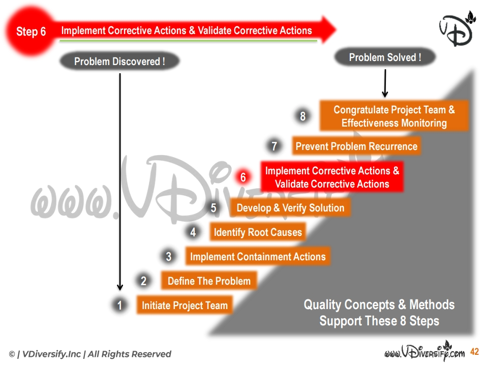 8d: Step 6: Implement Corrective Actions & Validate Corrective Actions: