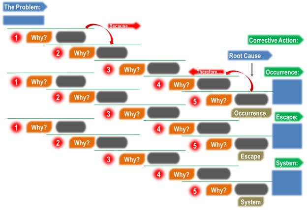5 Why Analysis - 3 legged why why analysis