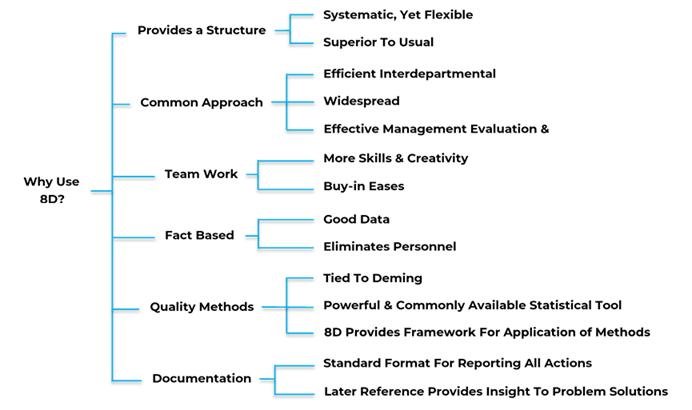 8D Training Material - Advantages of Applying 8D Methodology