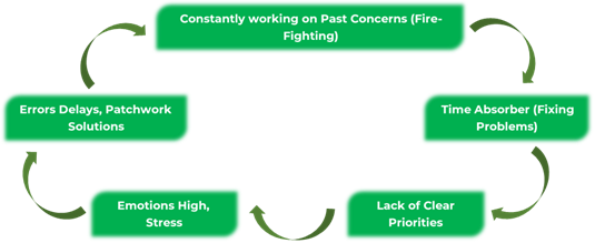 8d: Lack of Prevention Leads To A Cycle of Waste: