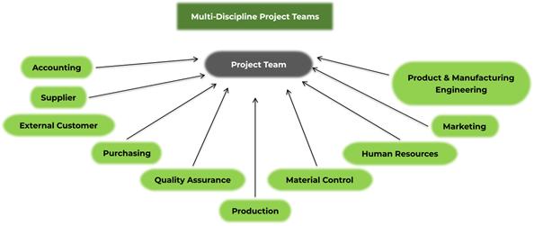 8d: team formation