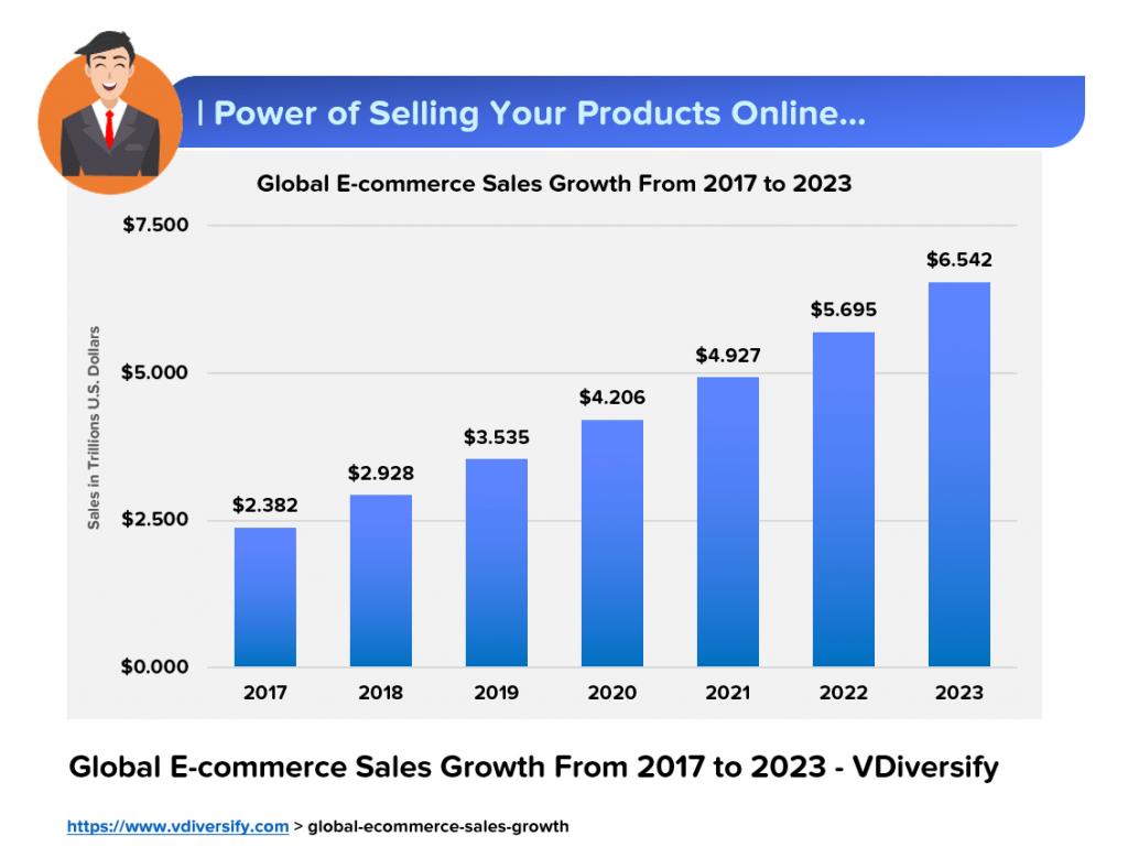 Global Ecommerce Growth_Sell Your Products Online_Lifestyle Business Idea