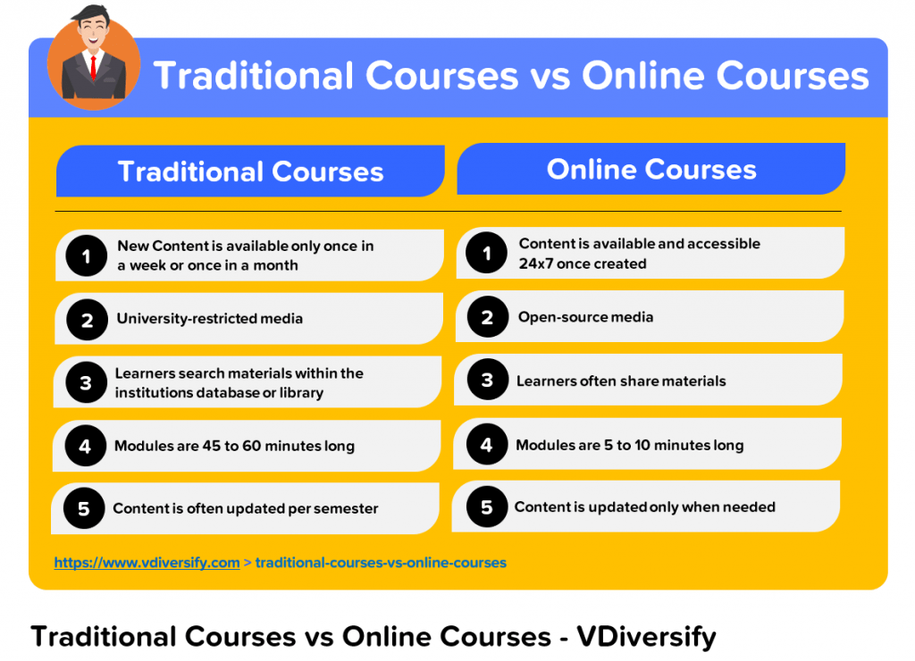 Lifestyle Business Idea_Create Online Courses