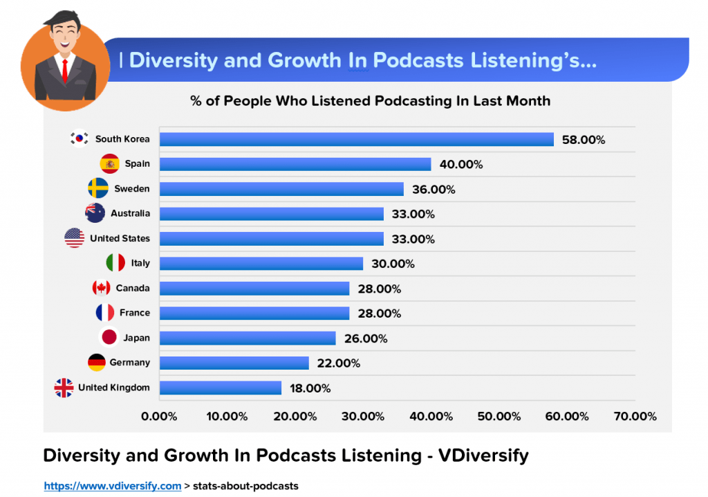 Stats About Podcasts_Start Podcasts_Lifestyle Business Idea