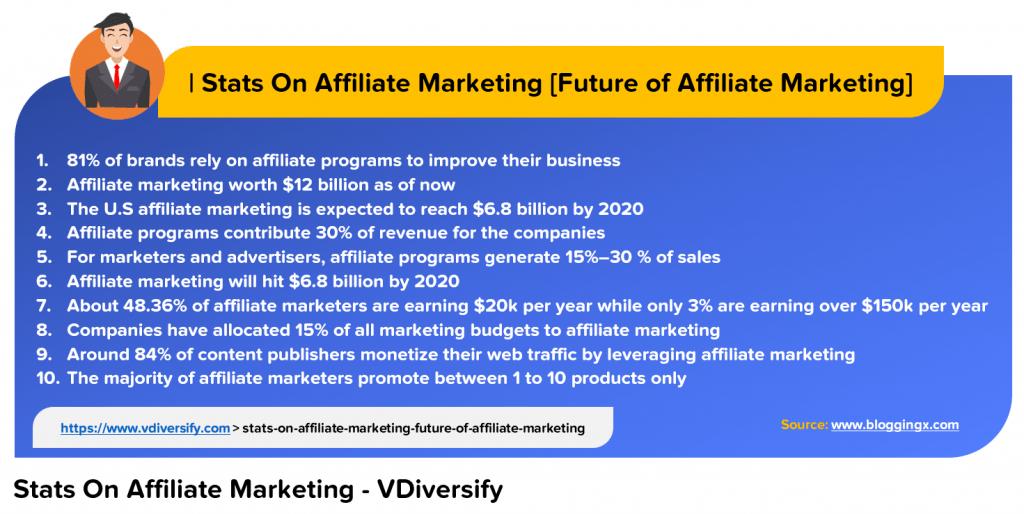 Stats On Affiliate Marketing_Affiliate Marketing_Lifestyle Business Ideas