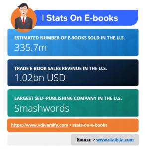 Stats On E-books_Sell E-books_Lifestyle Business Idea