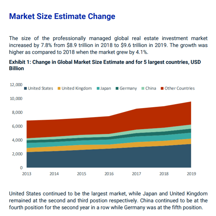 Stats On Global Real Estate Market Change_Real Estate Agenting_Lifestyle Business Ideas_MSCI