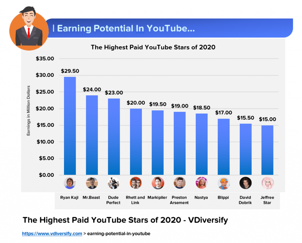 The Highest Paid YouTubers In 2020_Start A YouTube Channel_Lifestyle Business Idea