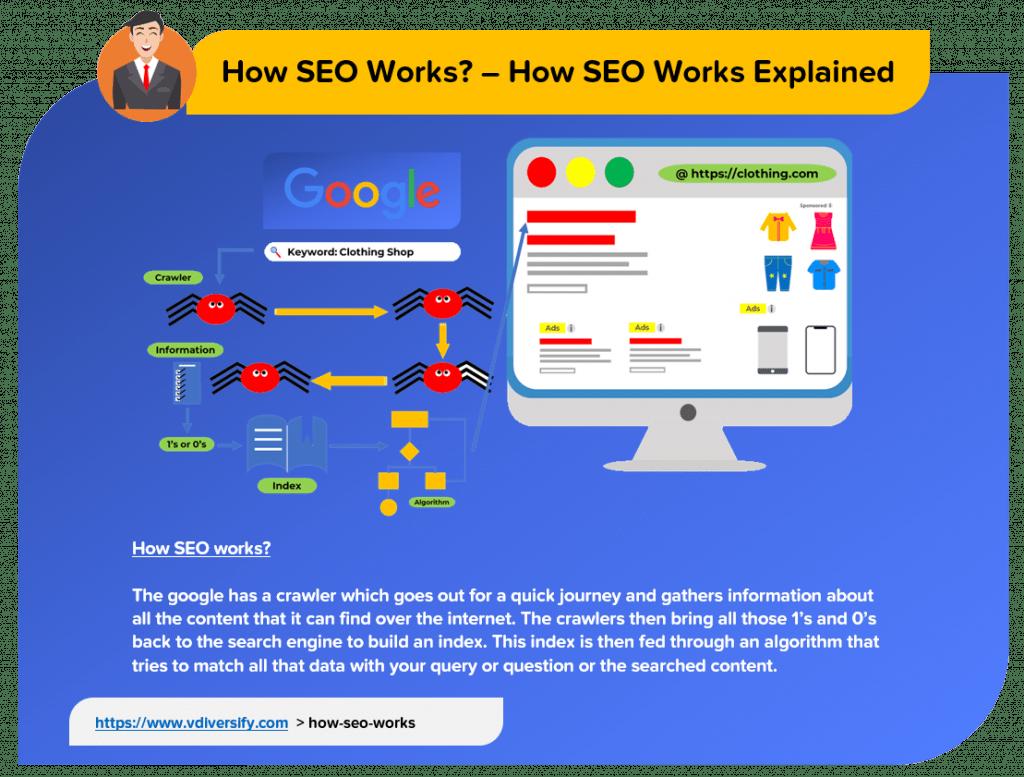 how_seo_works_explained